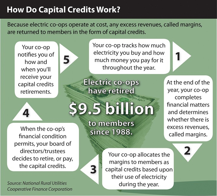 Capital_Credit_How_it_Works.jpg